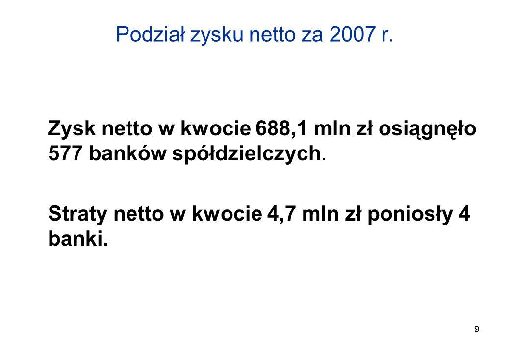 Podział zysku netto za 2007 r.
