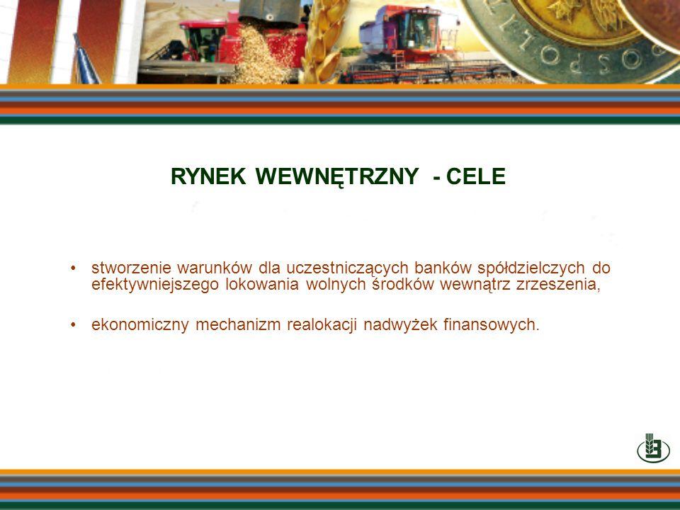 RYNEK WEWNĘTRZNY - CELE