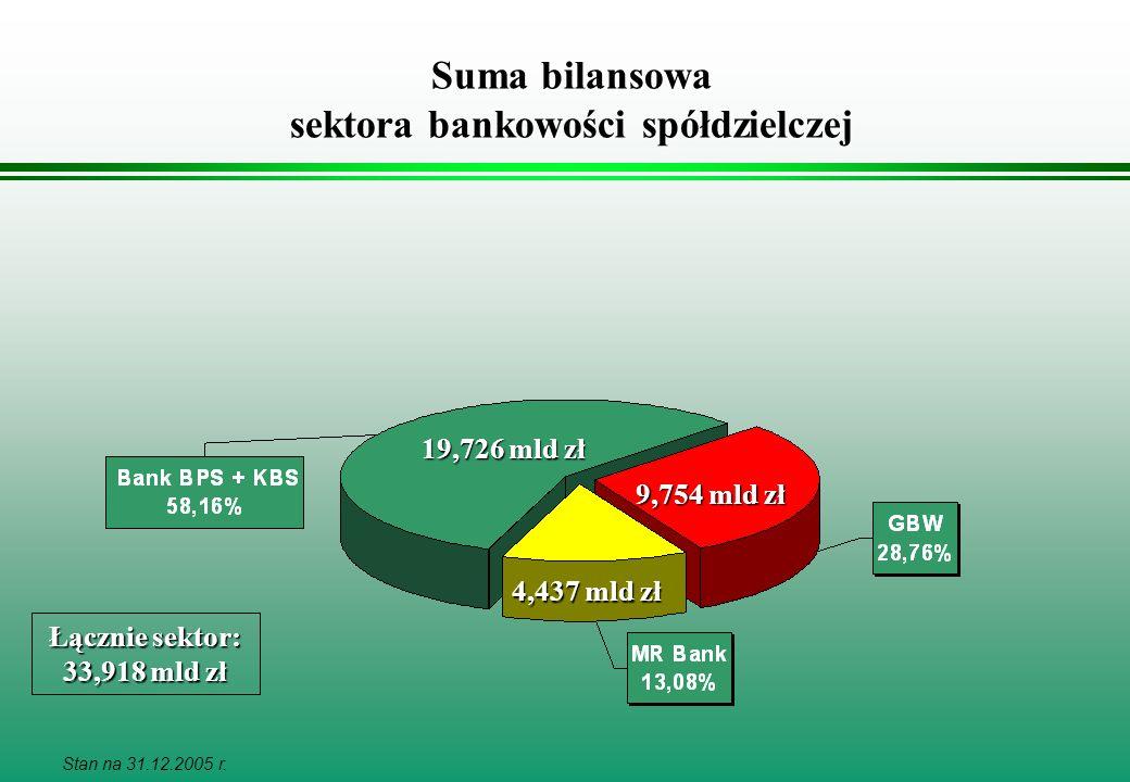 Suma bilansowa sektora bankowości spółdzielczej