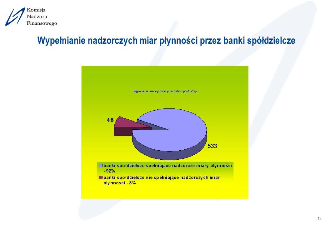 Wypełnianie nadzorczych miar płynności przez banki spółdzielcze