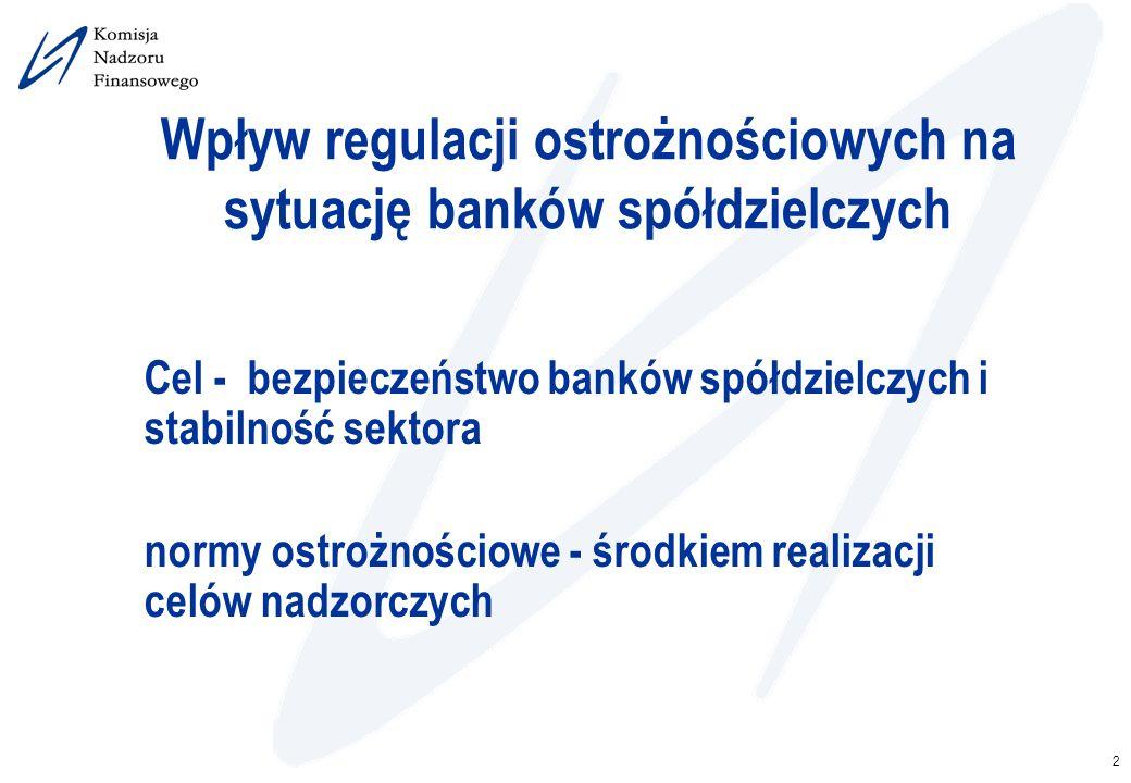 Wpływ regulacji ostrożnościowych na sytuację banków spółdzielczych