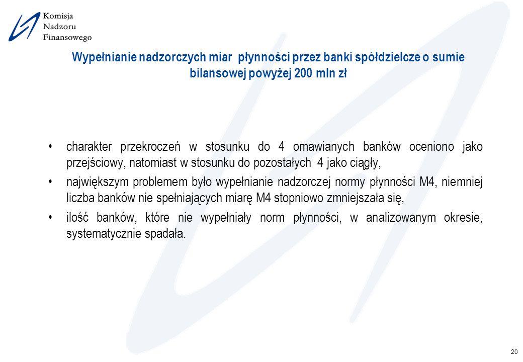 Wypełnianie nadzorczych miar płynności przez banki spółdzielcze o sumie bilansowej powyżej 200 mln zł