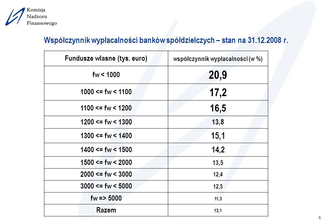 Fundusze własne (tys. euro) współczynnik wypłacalności (w %)