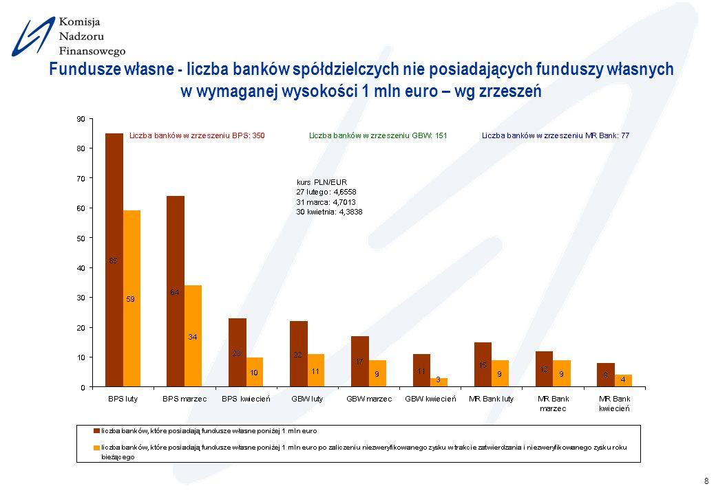 2017-03-26 Fundusze własne - liczba banków spółdzielczych nie posiadających funduszy własnych w wymaganej wysokości 1 mln euro – wg zrzeszeń.
