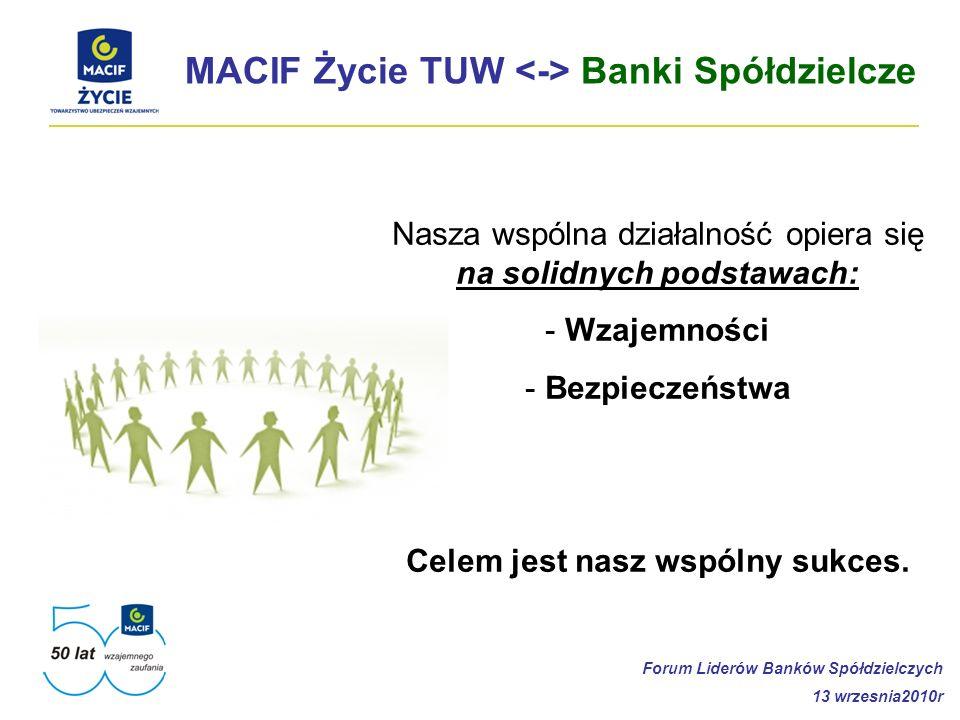 MACIF Życie TUW <-> Banki Spółdzielcze