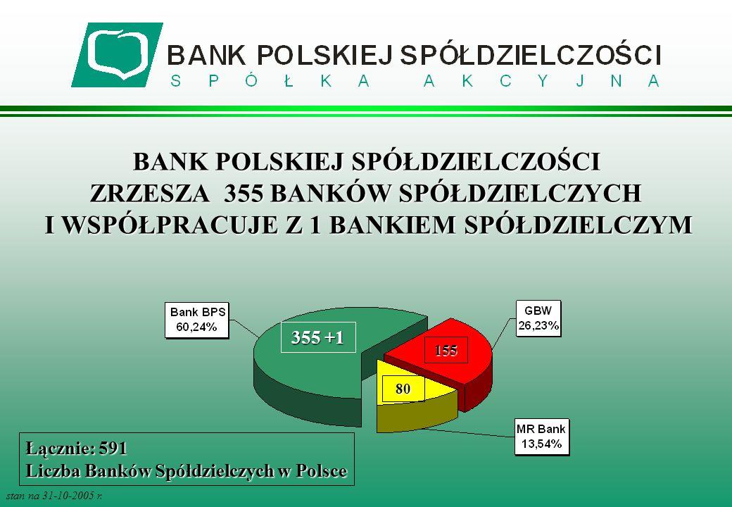 BANK POLSKIEJ SPÓŁDZIELCZOŚCI ZRZESZA 355 BANKÓW SPÓŁDZIELCZYCH I WSPÓŁPRACUJE Z 1 BANKIEM SPÓŁDZIELCZYM