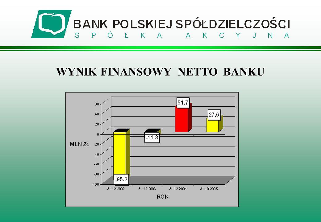 WYNIK FINANSOWY NETTO BANKU