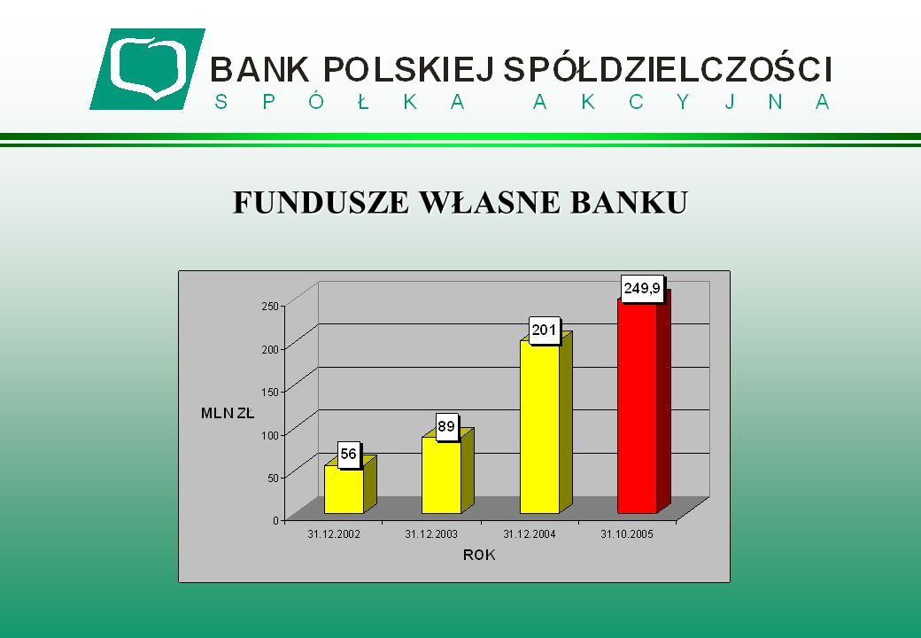 FUNDUSZE WŁASNE BANKU
