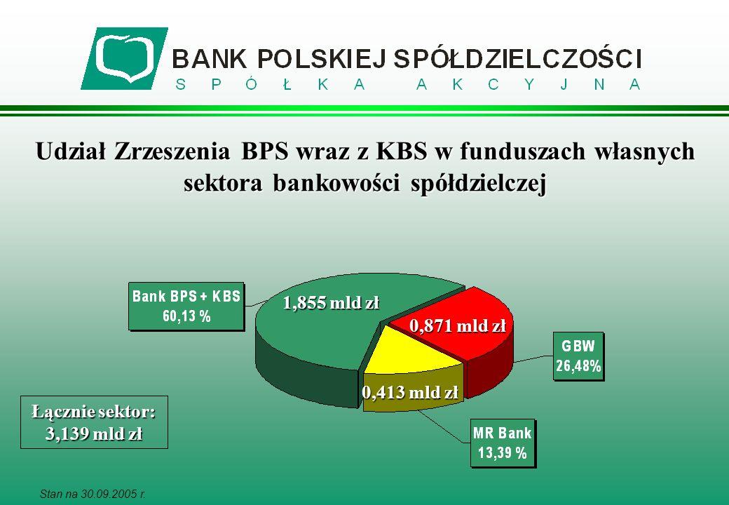 Udział Zrzeszenia BPS wraz z KBS w funduszach własnych sektora bankowości spółdzielczej