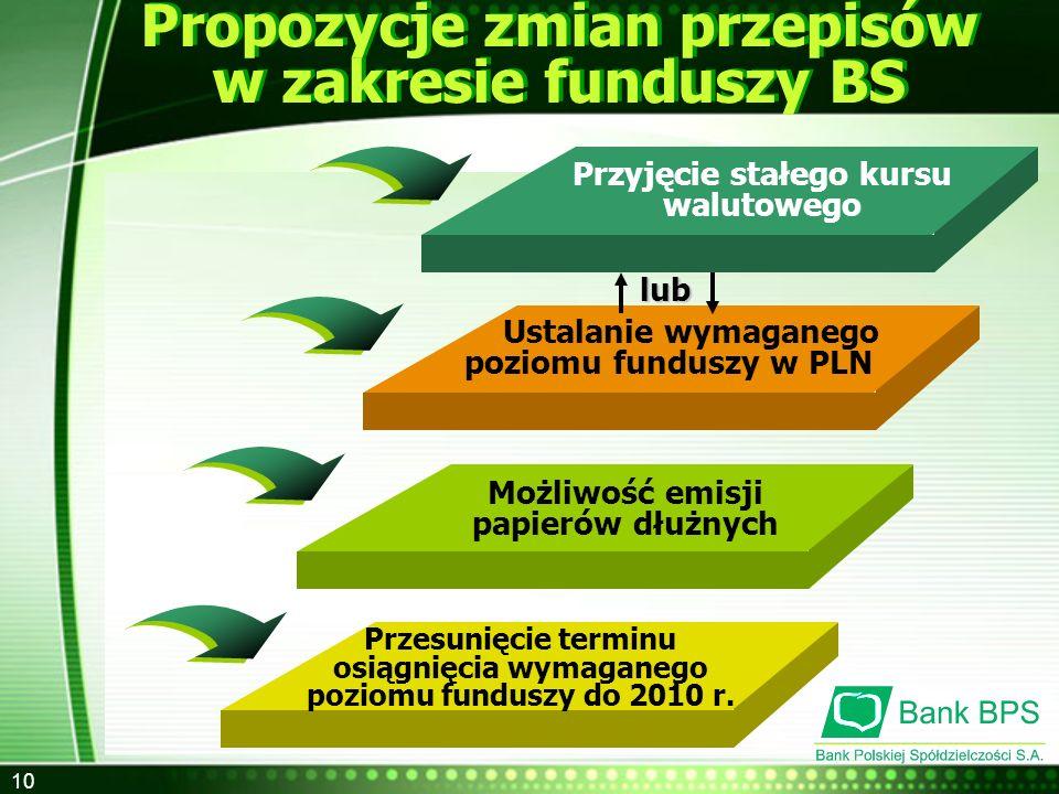 Propozycje zmian przepisów w zakresie funduszy BS