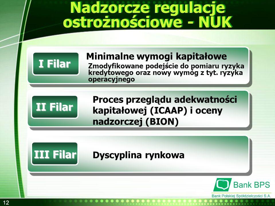 Nadzorcze regulacje ostrożnościowe - NUK