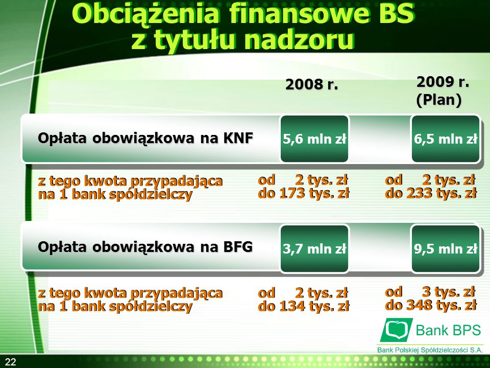 Obciążenia finansowe BS