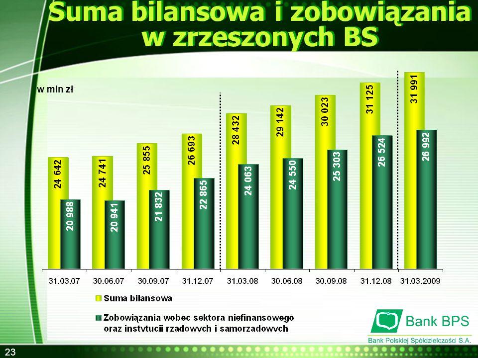 Suma bilansowa i zobowiązania w zrzeszonych BS