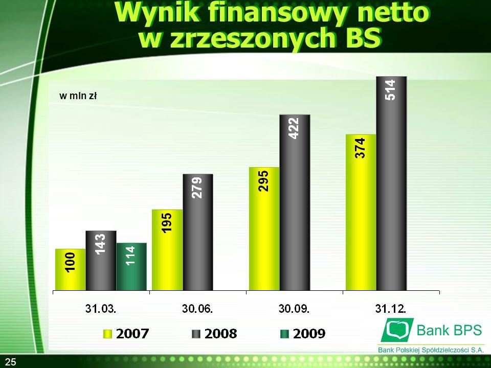 Wynik finansowy netto w zrzeszonych BS
