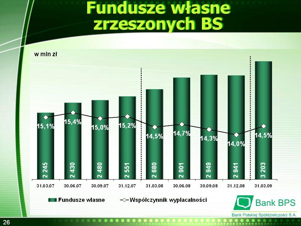 Fundusze własne zrzeszonych BS