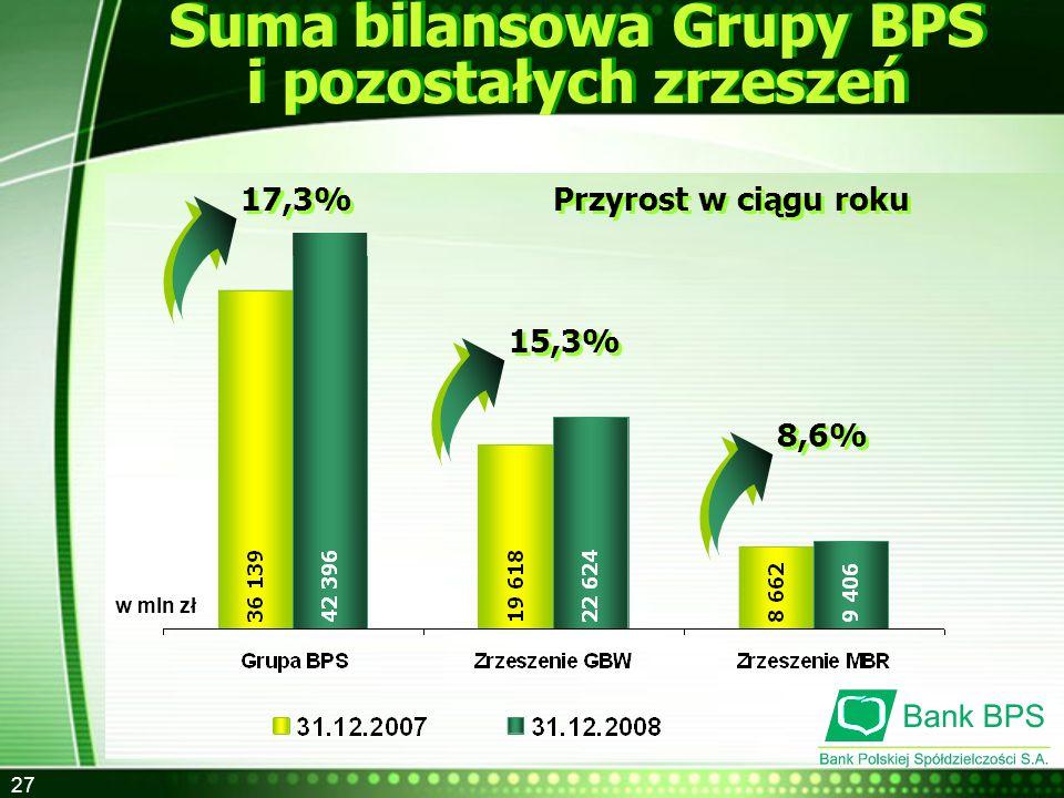 Suma bilansowa Grupy BPS i pozostałych zrzeszeń