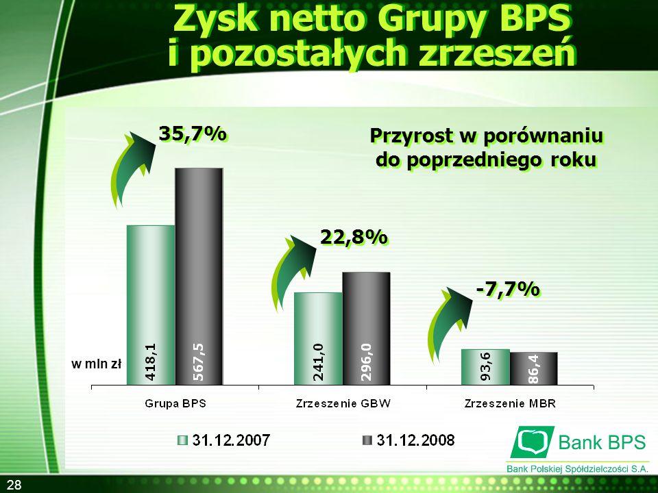 Zysk netto Grupy BPS i pozostałych zrzeszeń
