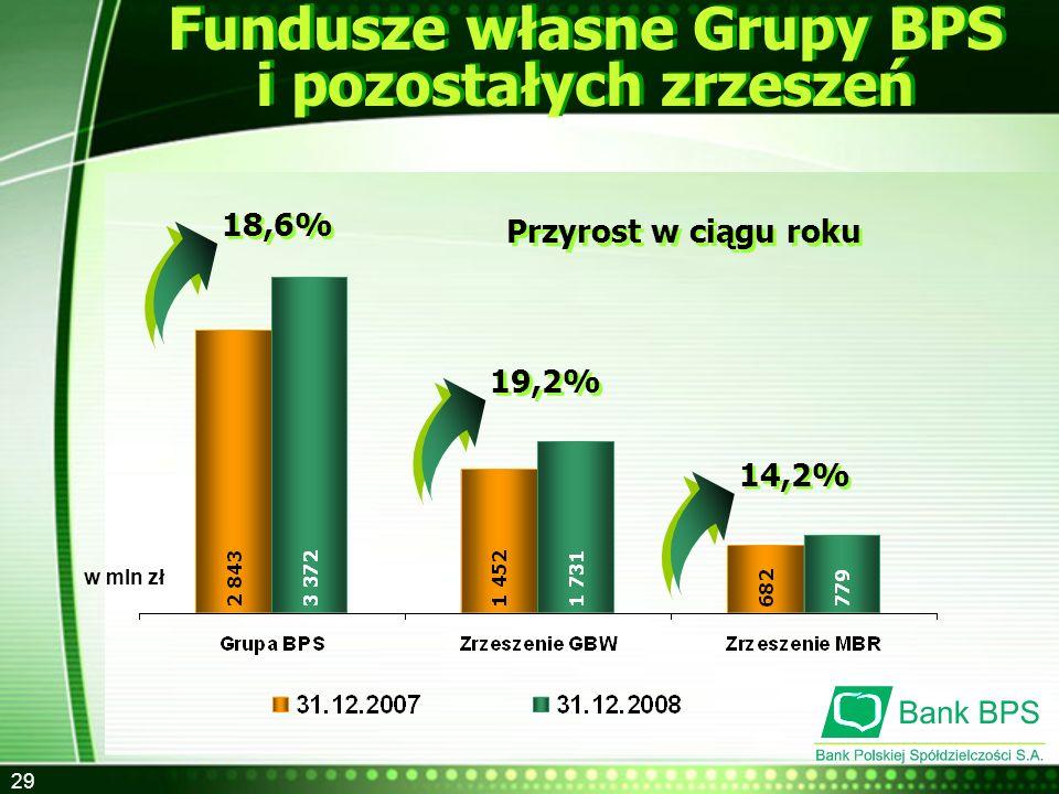 Fundusze własne Grupy BPS i pozostałych zrzeszeń