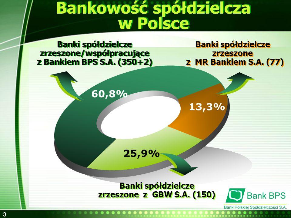 Bankowość spółdzielcza zrzeszone/współpracujące