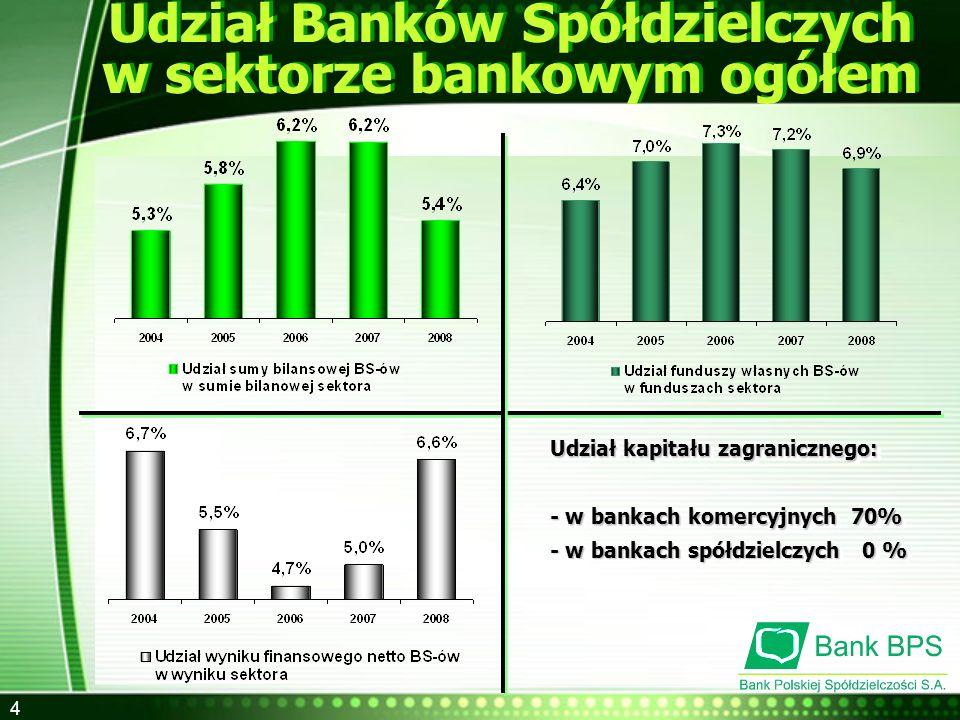 Udział Banków Spółdzielczych w sektorze bankowym ogółem