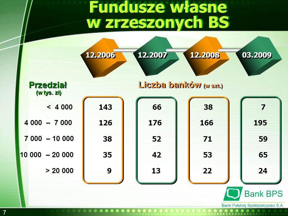 Fundusze własne w zrzeszonych BS