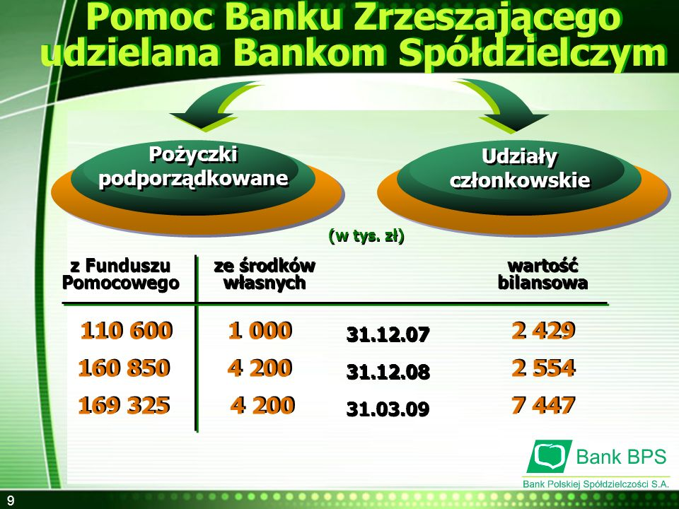 Pomoc Banku Zrzeszającego udzielana Bankom Spółdzielczym