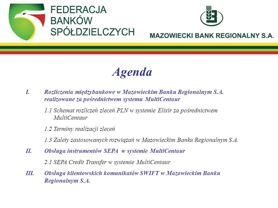 Agenda I. Rozliczenia międzybankowe w Mazowieckim Banku Regionalnym S.A. realizowane za pośrednictwem systemu MultiCentaur.