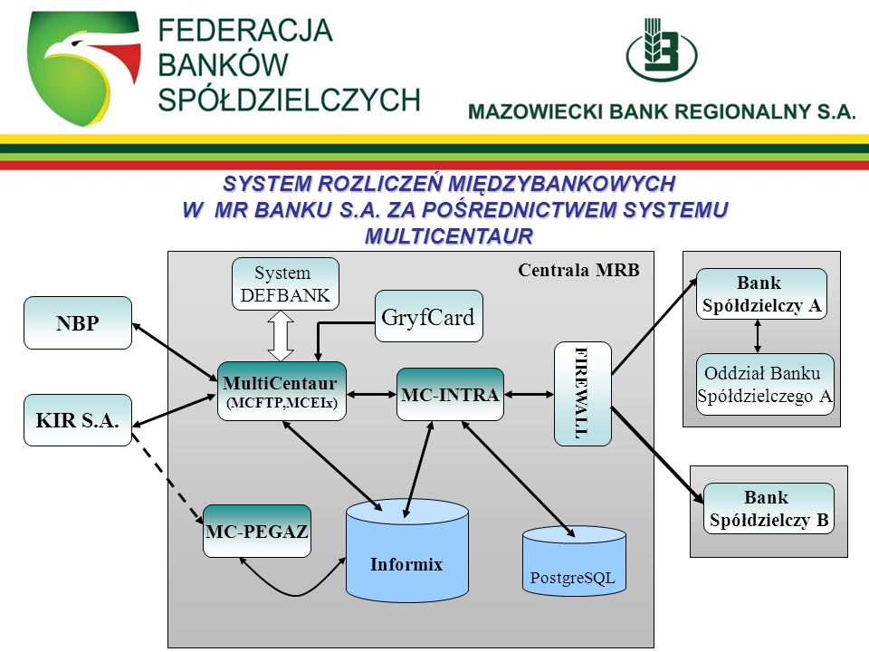 SYSTEM ROZLICZEŃ MIĘDZYBANKOWYCH W MR BANKU S. A