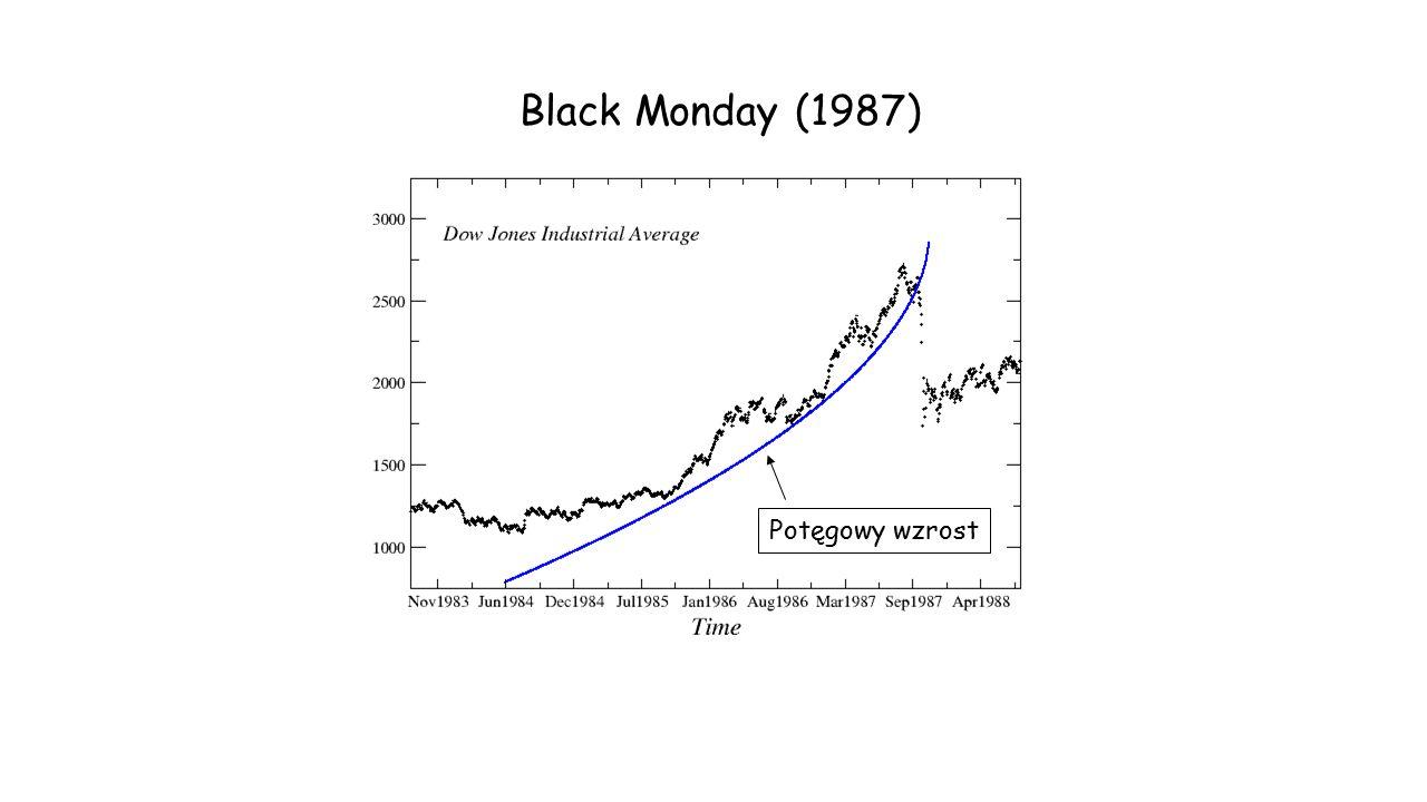 Black Monday (1987) Potęgowy wzrost