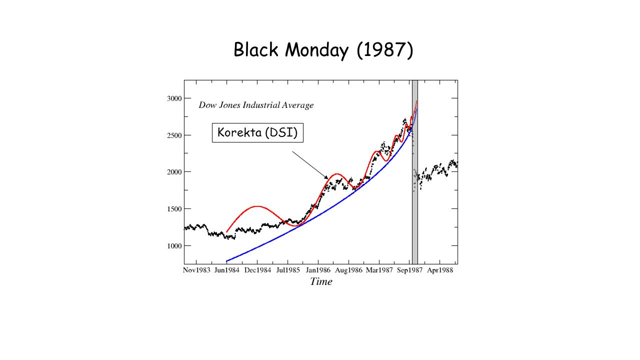 Black Monday (1987) Korekta (DSI)
