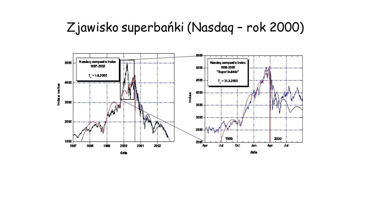 Zjawisko superbańki (Nasdaq – rok 2000)