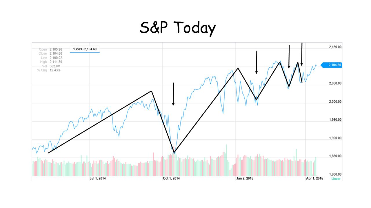 S&P Today