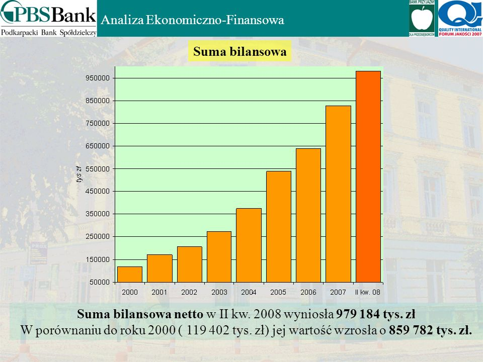 Suma bilansowa netto w II kw. 2008 wyniosła 979 184 tys. zł