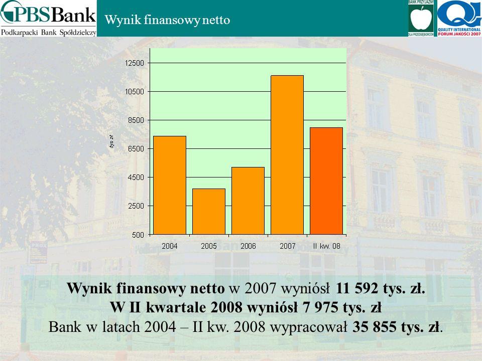 W II kwartale 2008 wyniósł 7 975 tys. zł