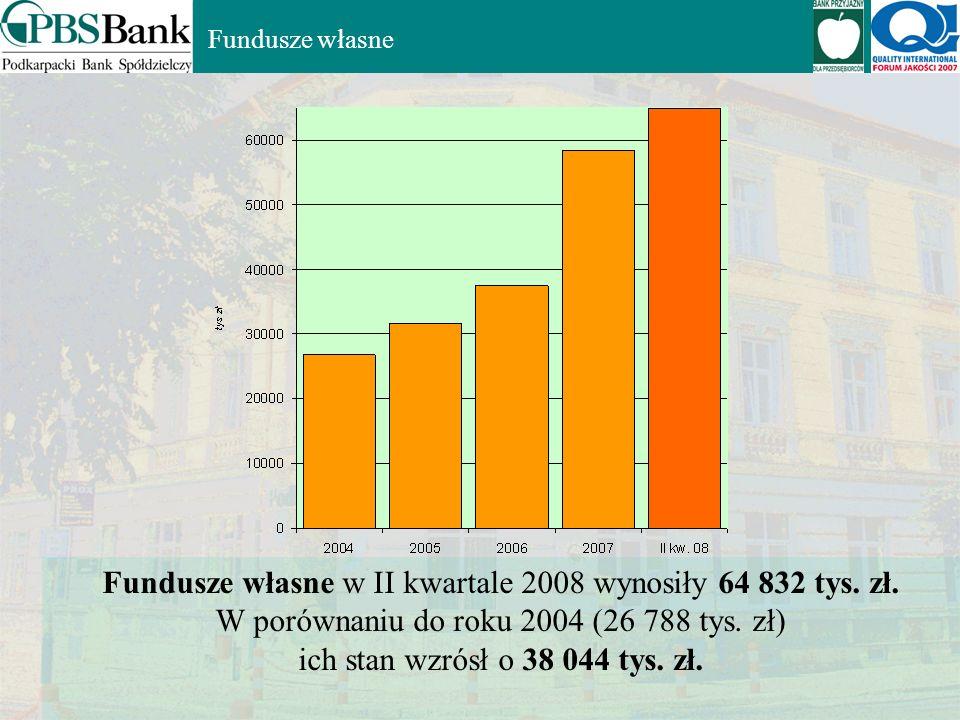 Fundusze własne w II kwartale 2008 wynosiły 64 832 tys. zł.