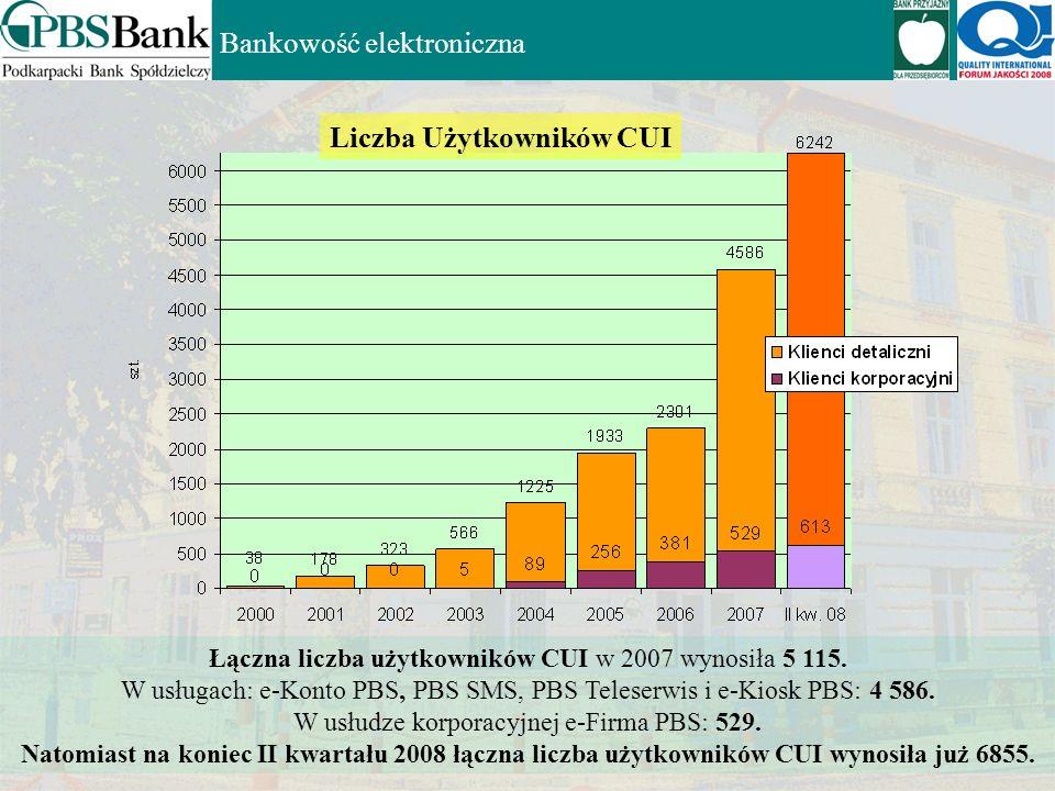 Liczba Użytkowników CUI