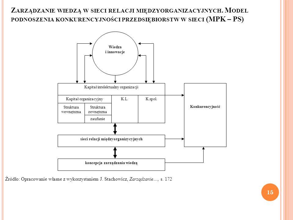 sieci relacji międzyorganizycyjnych koncepcja zarządzania wiedzą