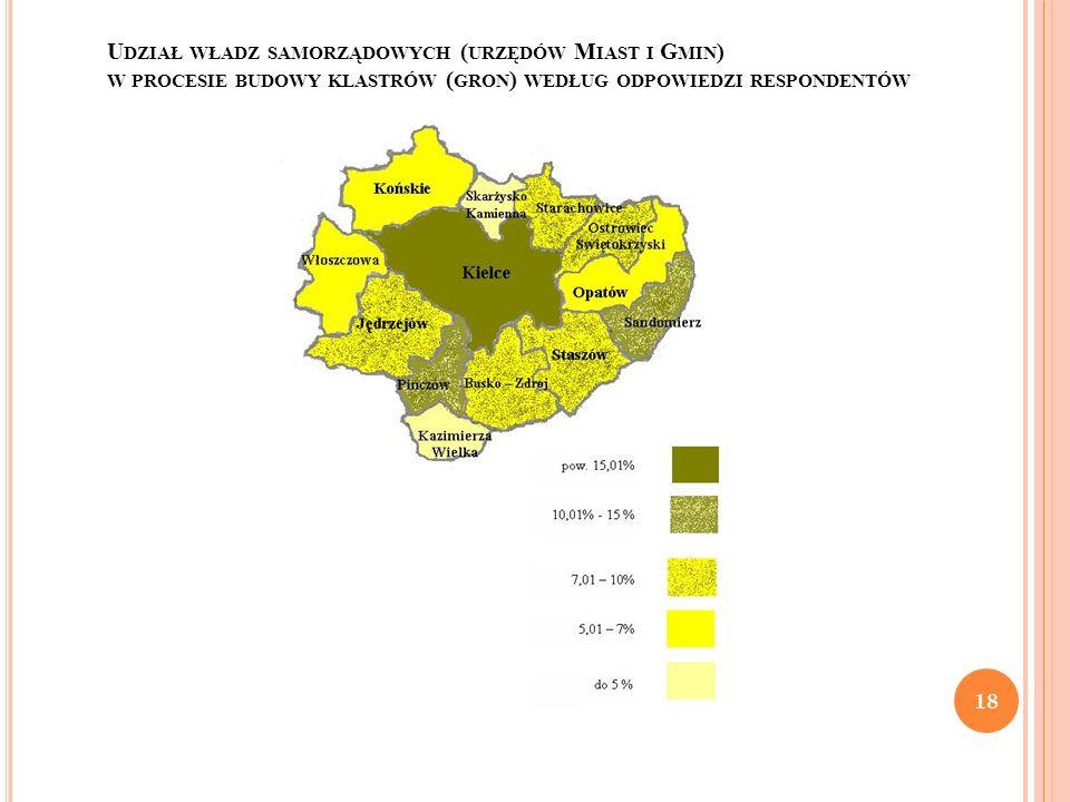 Udział władz samorządowych (urzędów Miast i Gmin) w procesie budowy klastrów (gron) według odpowiedzi respondentów