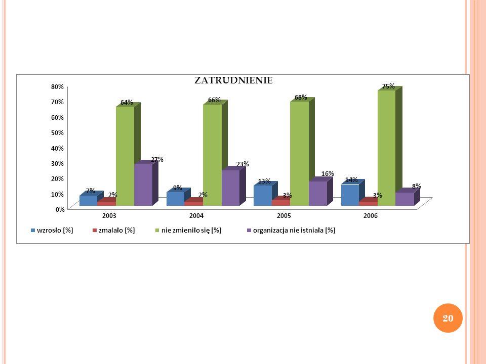 ZATRUDNIENIE 7% 2% 64% 27% 9% 66% 23% 13% 3% 68% 16% 14% 75% 8% 0% 10%
