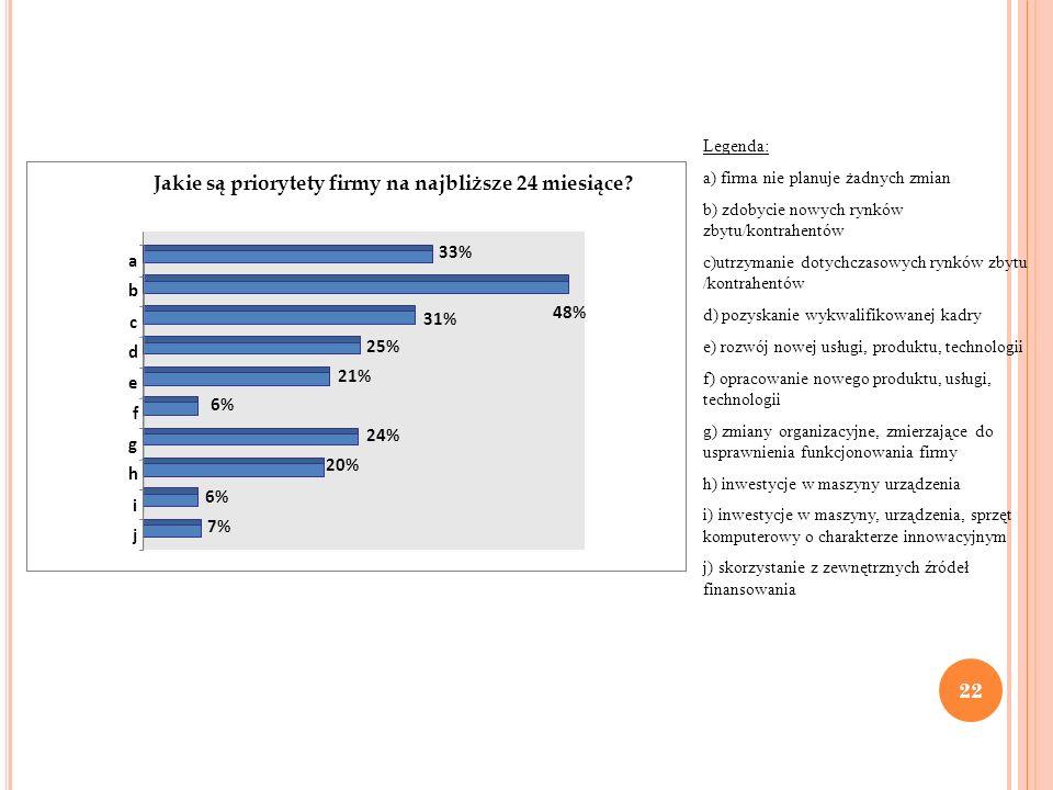 Jakie są priorytety firmy na najbliższe 24 miesiące