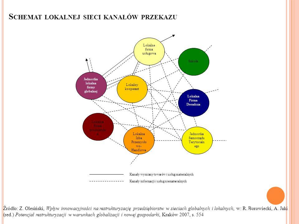 Schemat lokalnej sieci kanałów przekazu