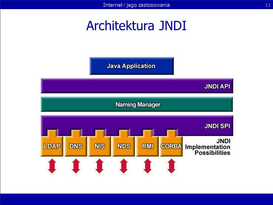 Architektura JNDI
