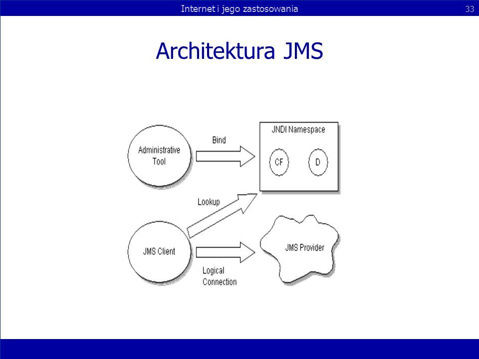 Architektura JMS