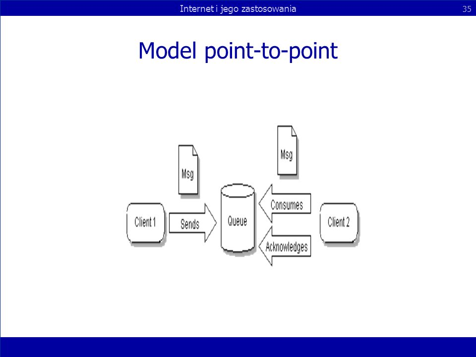 Model point-to-point