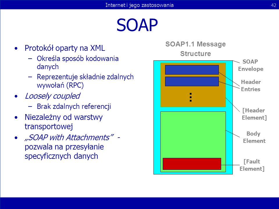 SOAP Protokół oparty na XML Loosely coupled