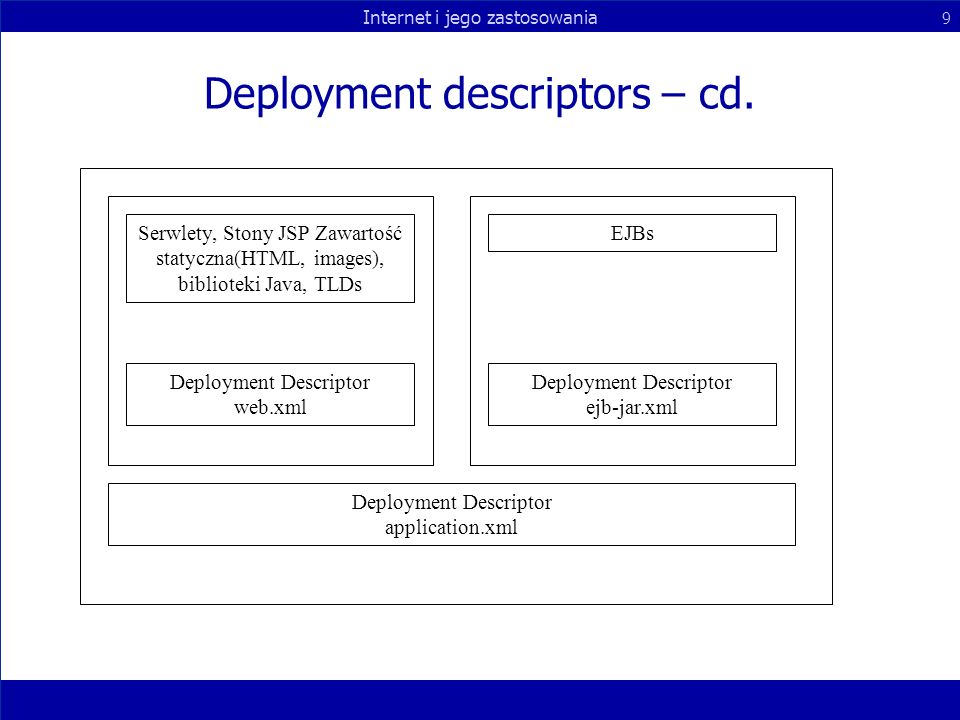 Deployment descriptors – cd.