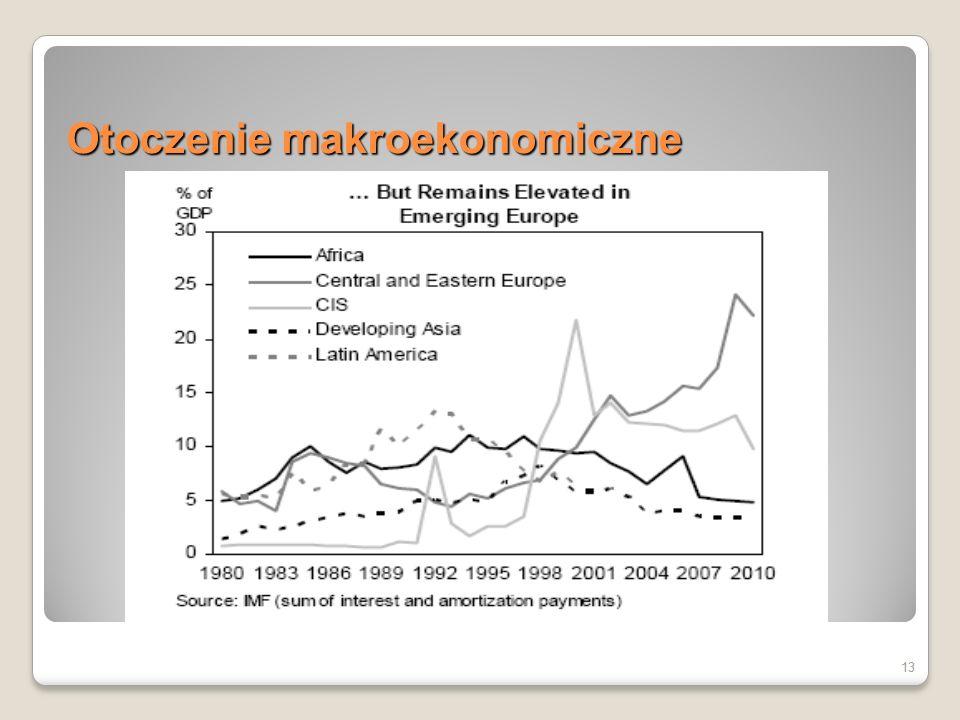 Otoczenie makroekonomiczne
