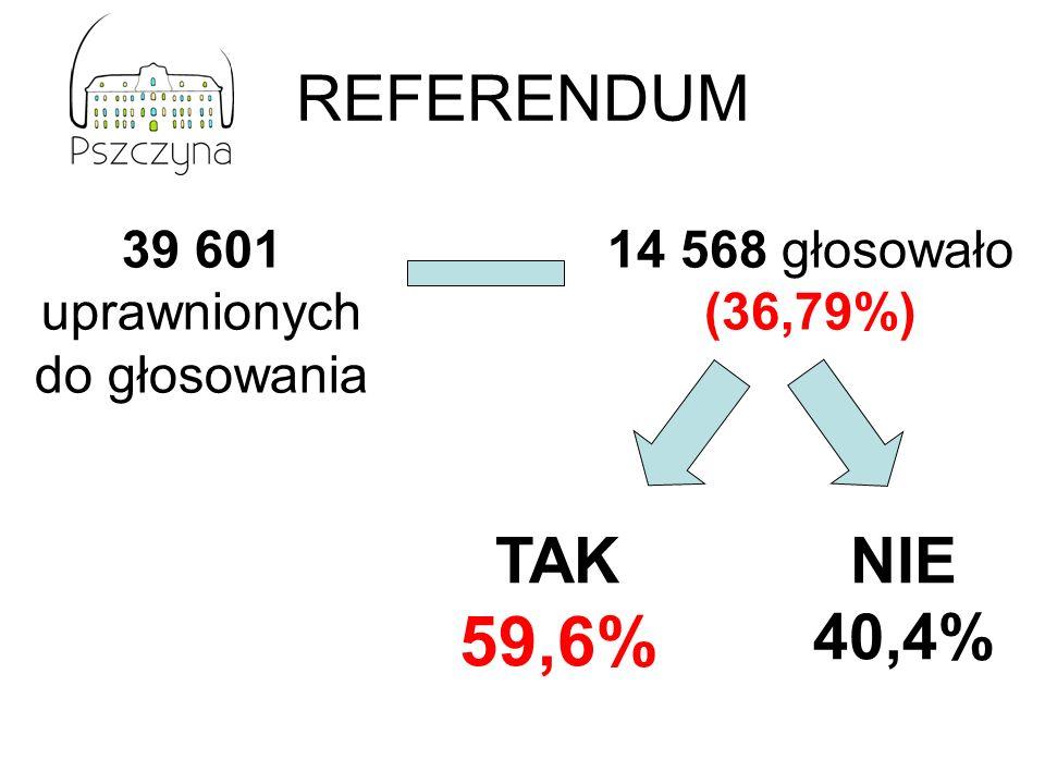 59,6% REFERENDUM TAK NIE 40,4% 39 601 uprawnionych do głosowania