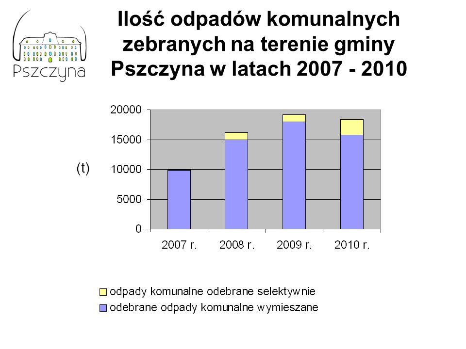 Ilość odpadów komunalnych zebranych na terenie gminy Pszczyna w latach 2007 - 2010
