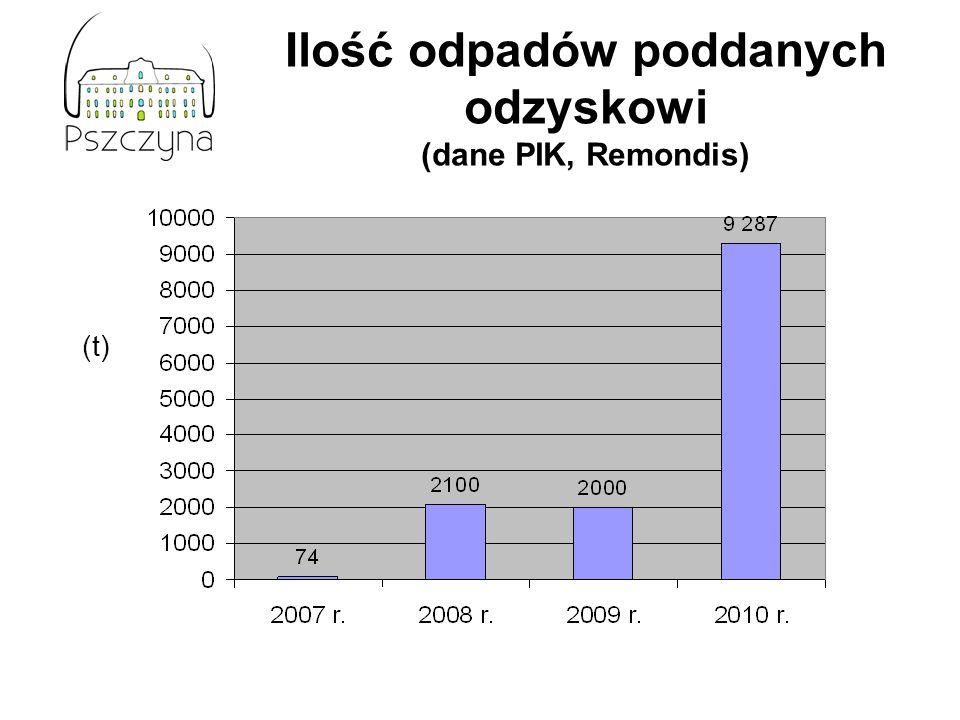 Ilość odpadów poddanych odzyskowi (dane PIK, Remondis)